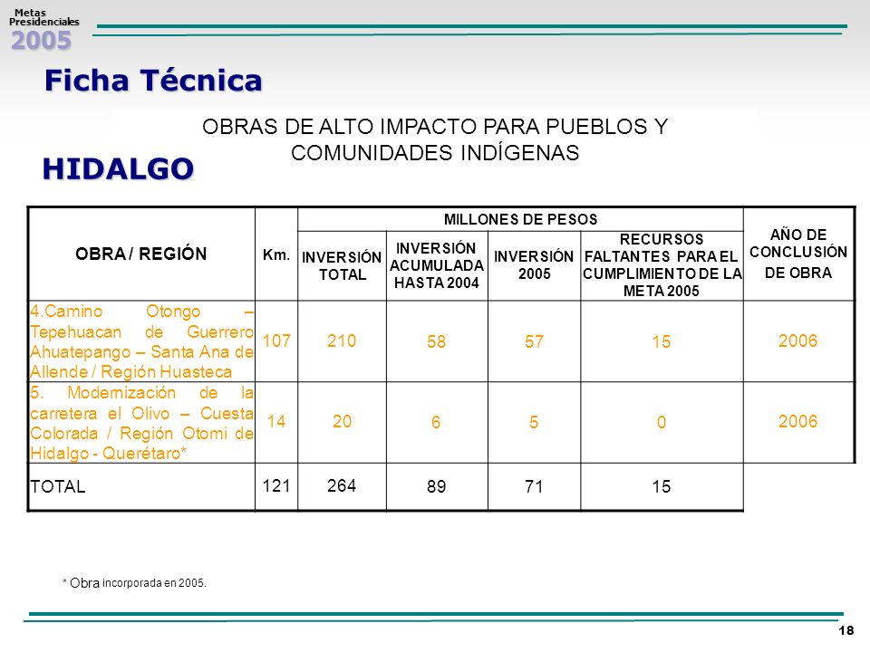 Ficha Técnica OBRAS DE ALTO IMPACTO PARA PUEBLOS Y COMUNIDADES INDÍGENAS. HIDALGO. OBRA / REGIÓN.