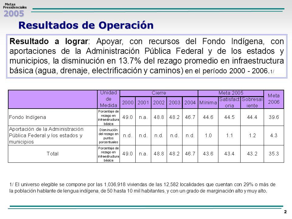 Resultados de Operación
