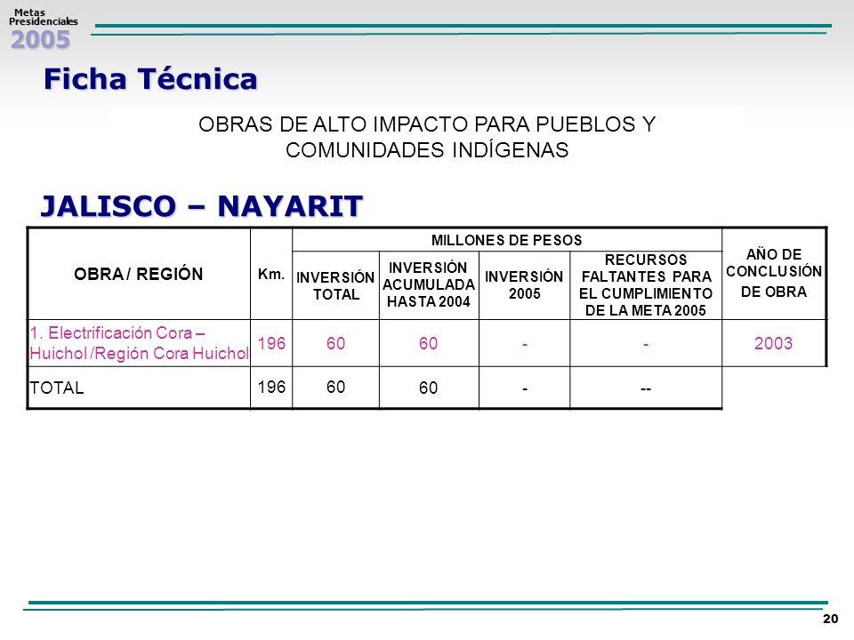 Ficha Técnica JALISCO – NAYARIT