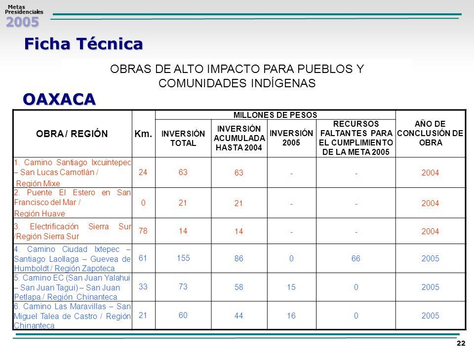 Ficha TécnicaOBRAS DE ALTO IMPACTO PARA PUEBLOS Y COMUNIDADES INDÍGENAS. OAXACA. OBRA / REGIÓN. Km.