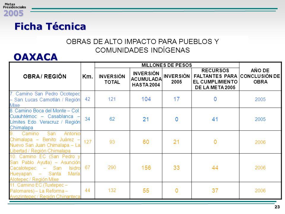 Ficha Técnica OBRAS DE ALTO IMPACTO PARA PUEBLOS Y COMUNIDADES INDÍGENAS. OAXACA. OBRA / REGIÓN. Km.