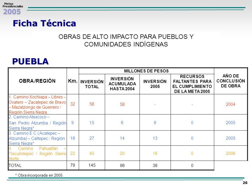 Ficha TécnicaOBRAS DE ALTO IMPACTO PARA PUEBLOS Y COMUNIDADES INDÍGENAS. PUEBLA. OBRA /REGIÓN. Km. MILLONES DE PESOS.