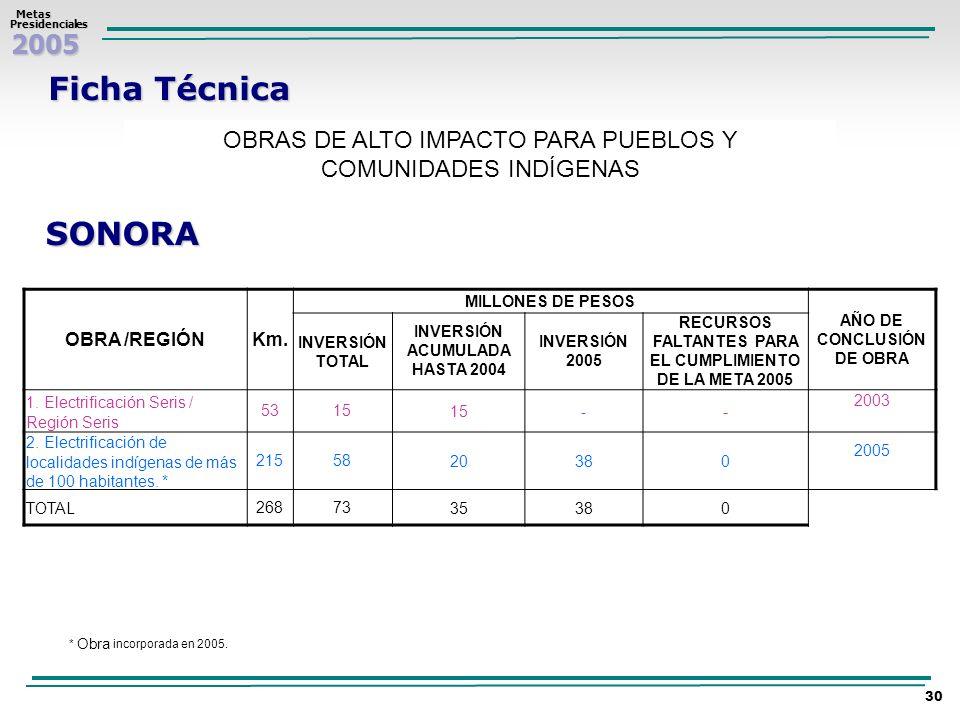 Ficha TécnicaOBRAS DE ALTO IMPACTO PARA PUEBLOS Y COMUNIDADES INDÍGENAS. SONORA. OBRA /REGIÓN. Km. MILLONES DE PESOS.