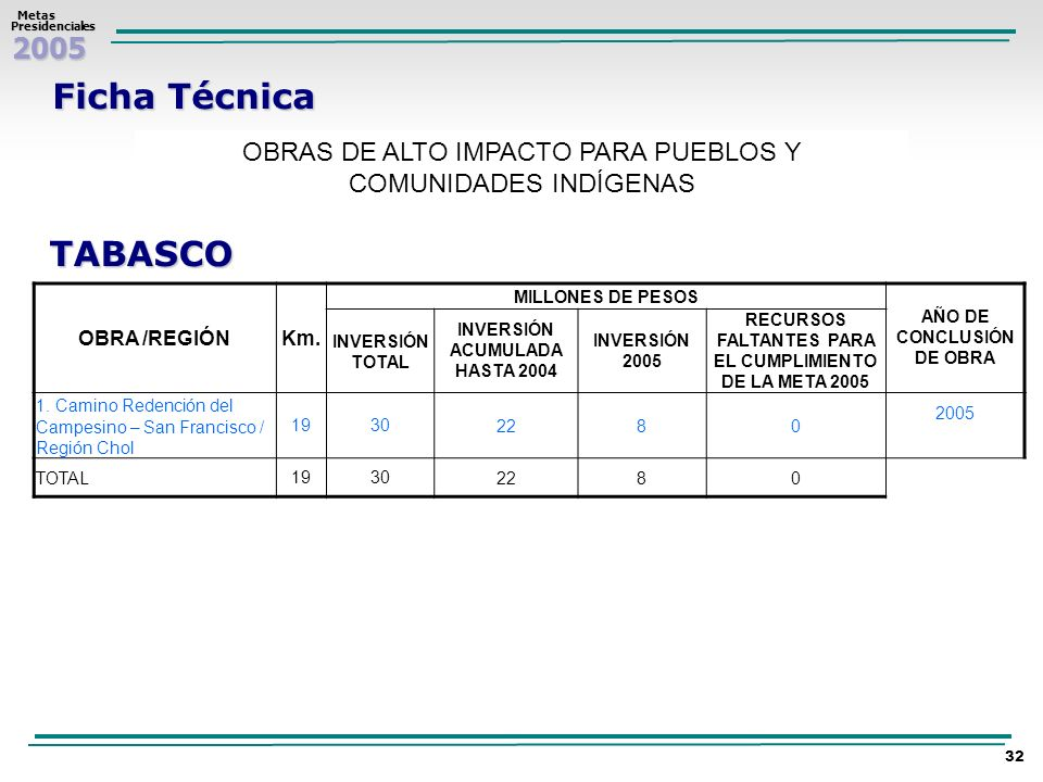 Ficha Técnica OBRAS DE ALTO IMPACTO PARA PUEBLOS Y COMUNIDADES INDÍGENAS. TABASCO. OBRA /REGIÓN. Km.