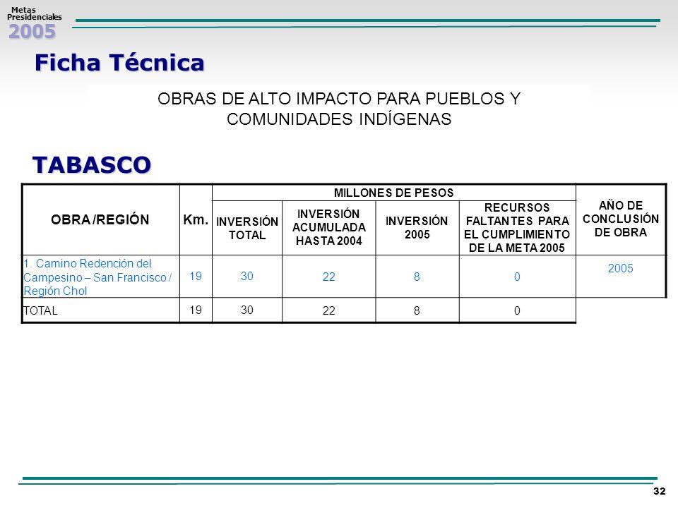 Ficha TécnicaOBRAS DE ALTO IMPACTO PARA PUEBLOS Y COMUNIDADES INDÍGENAS. TABASCO. OBRA /REGIÓN. Km.
