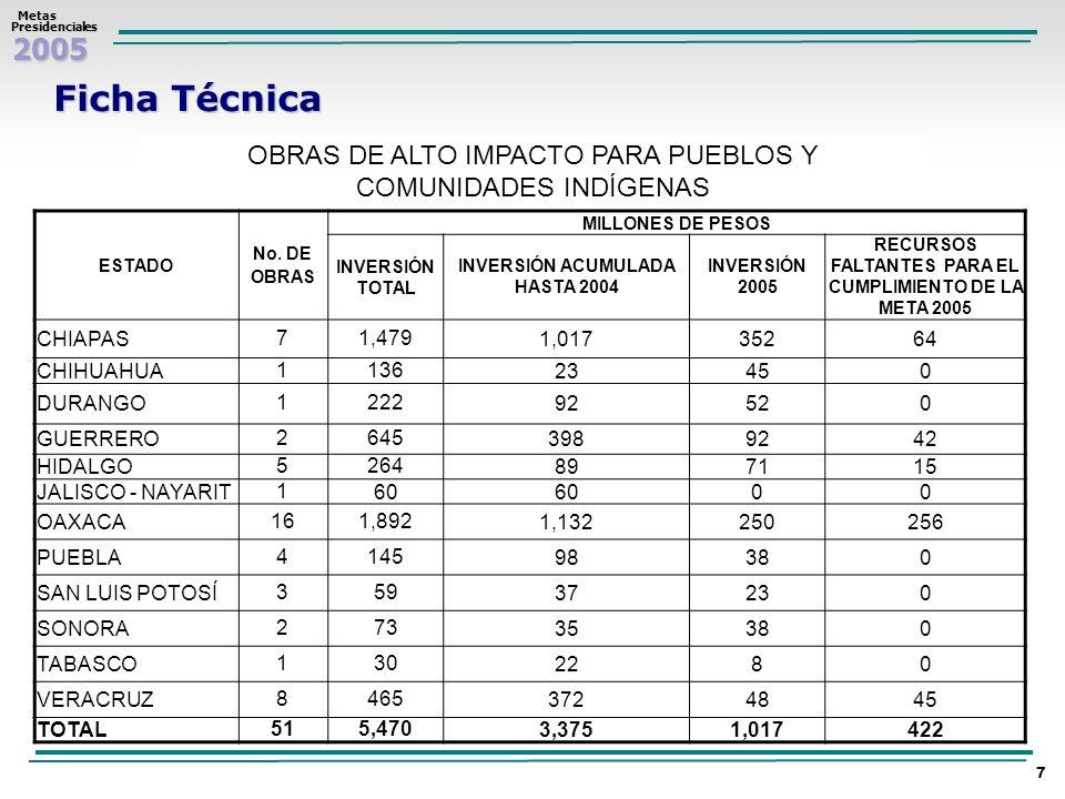 Ficha TécnicaOBRAS DE ALTO IMPACTO PARA PUEBLOS Y COMUNIDADES INDÍGENAS. ESTADO. No. DE OBRAS. MILLONES DE PESOS.