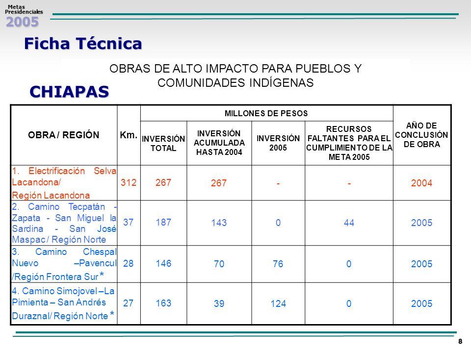 Ficha TécnicaOBRAS DE ALTO IMPACTO PARA PUEBLOS Y COMUNIDADES INDÍGENAS. CHIAPAS. OBRA / REGIÓN. Km.