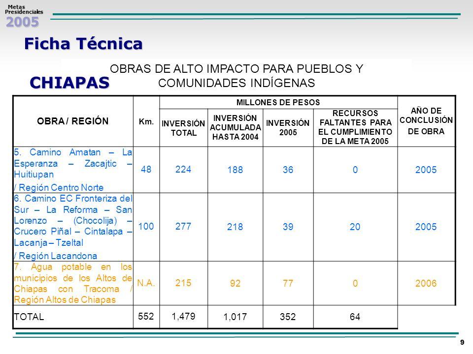 Ficha Técnica OBRAS DE ALTO IMPACTO PARA PUEBLOS Y COMUNIDADES INDÍGENAS. CHIAPAS. OBRA / REGIÓN.