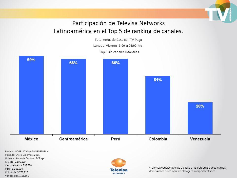 Participación de Televisa Networks Latinoamérica en el Top 5 de ranking de canales.