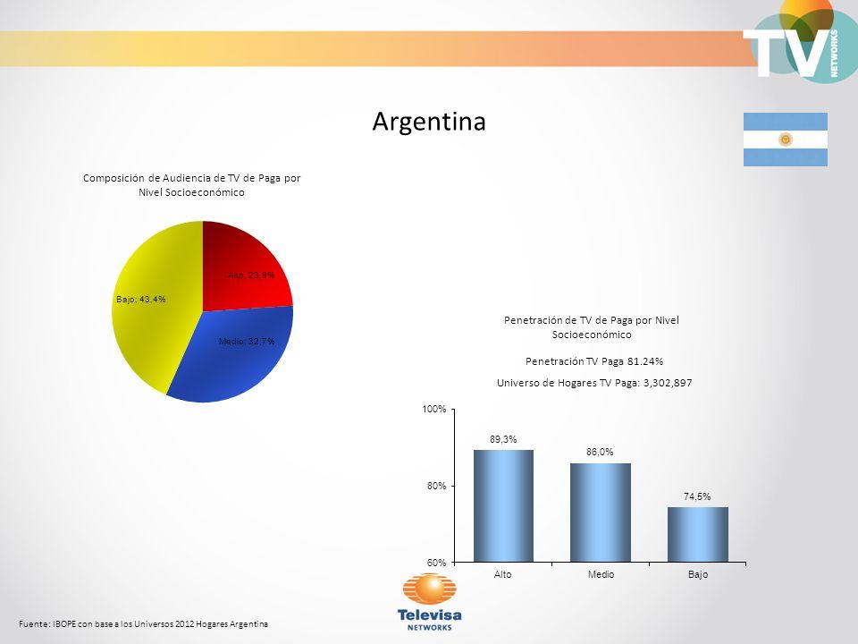 Argentina Composición de Audiencia de TV de Paga por Nivel Socioeconómico. Penetración de TV de Paga por Nivel Socioeconómico.