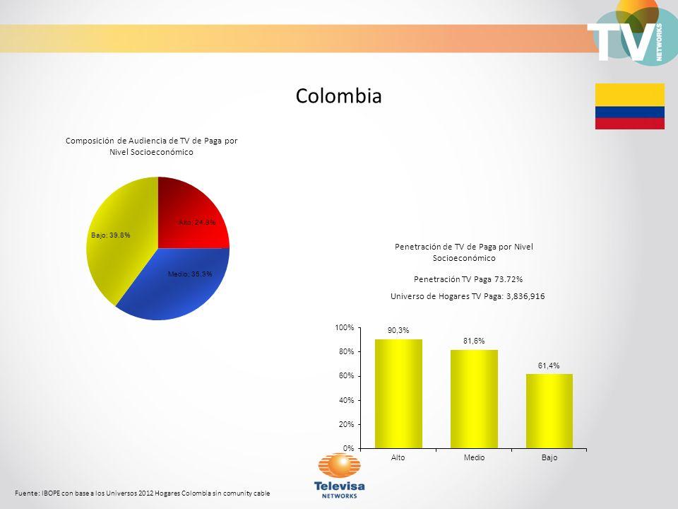 Colombia Composición de Audiencia de TV de Paga por Nivel Socioeconómico. Penetración de TV de Paga por Nivel Socioeconómico.
