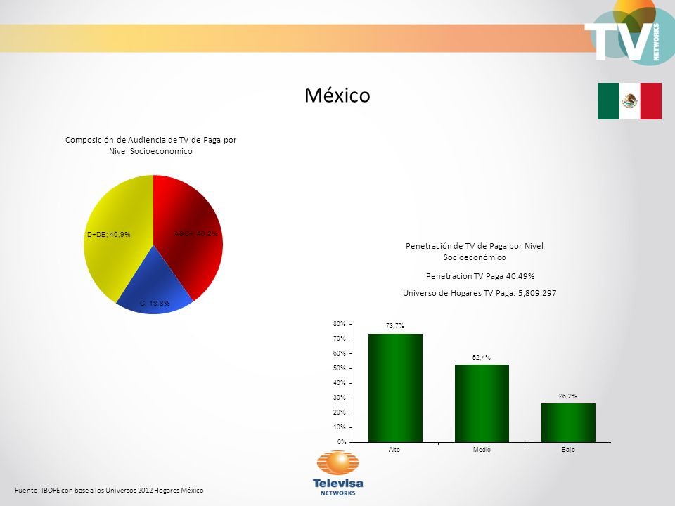México Composición de Audiencia de TV de Paga por Nivel Socioeconómico