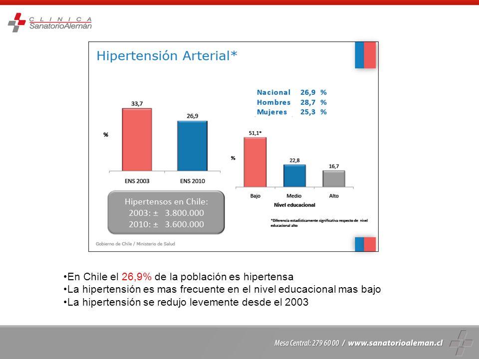 En Chile el 26,9% de la población es hipertensa