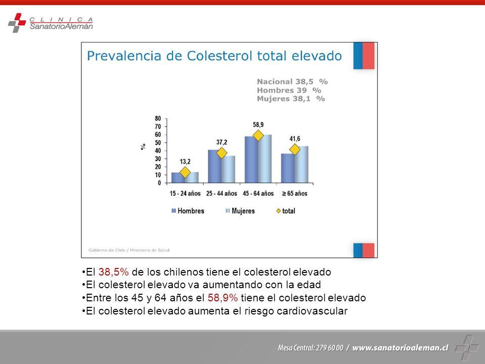 El 38,5% de los chilenos tiene el colesterol elevado