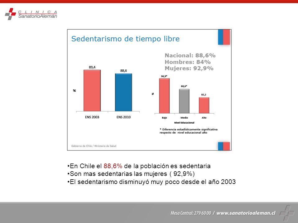 En Chile el 88,6% de la población es sedentaria