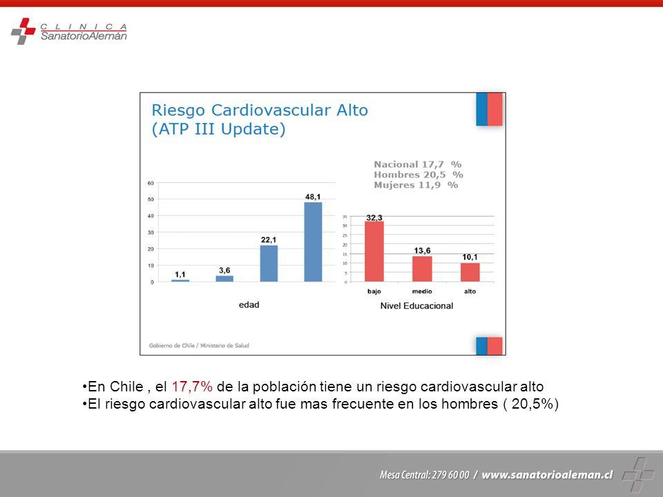 En Chile , el 17,7% de la población tiene un riesgo cardiovascular alto