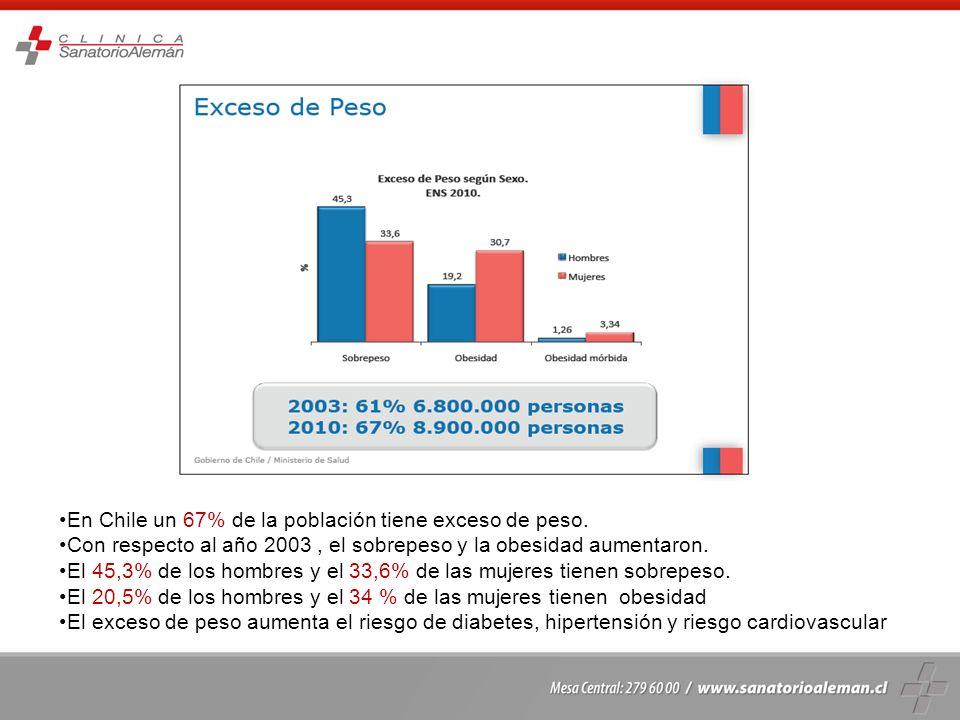 En Chile un 67% de la población tiene exceso de peso.