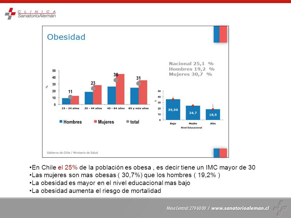 En Chile el 25% de la población es obesa , es decir tiene un IMC mayor de 30