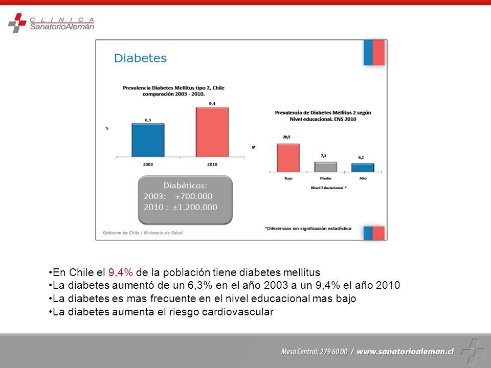 En Chile el 9,4% de la población tiene diabetes mellitus