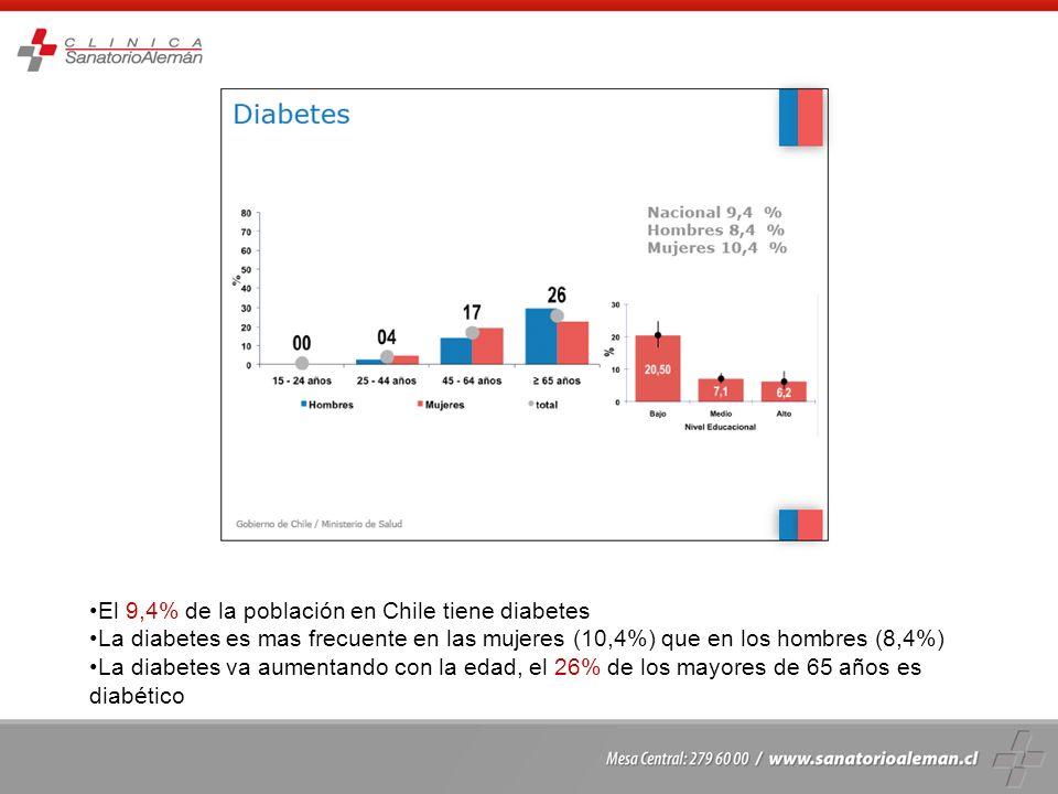 El 9,4% de la población en Chile tiene diabetes