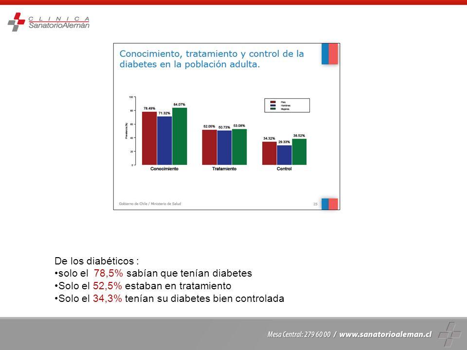 De los diabéticos : solo el 78,5% sabían que tenían diabetes. Solo el 52,5% estaban en tratamiento.