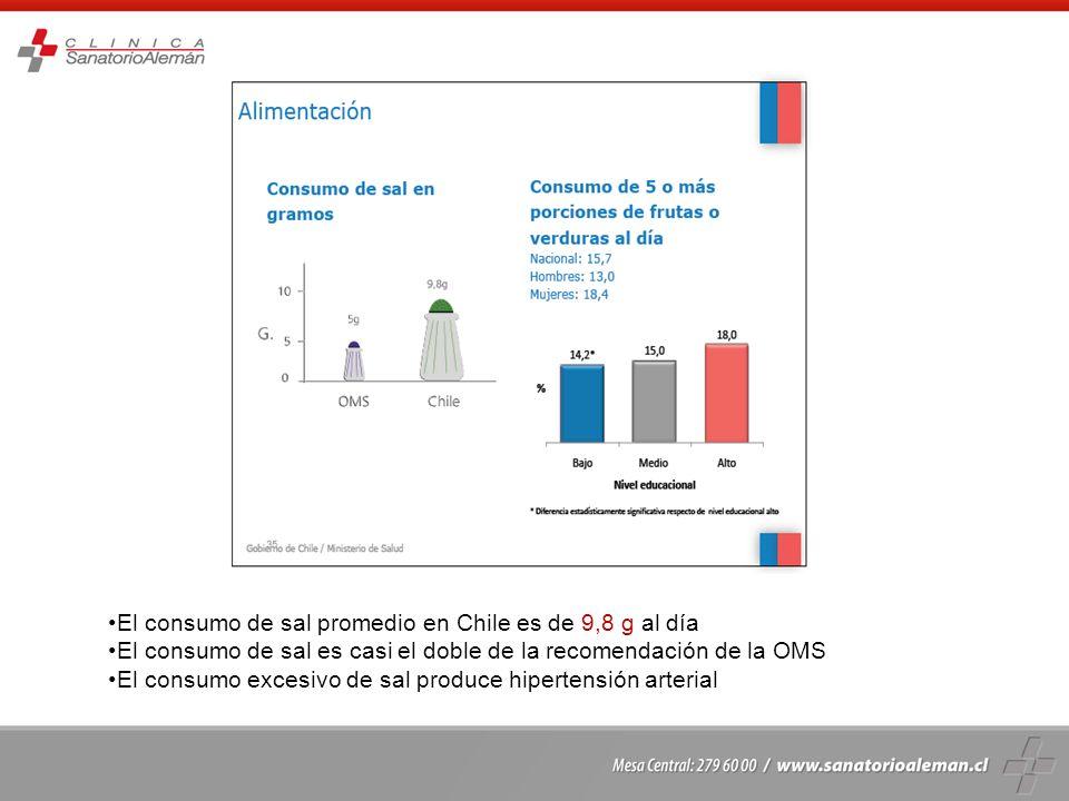 El consumo de sal promedio en Chile es de 9,8 g al día