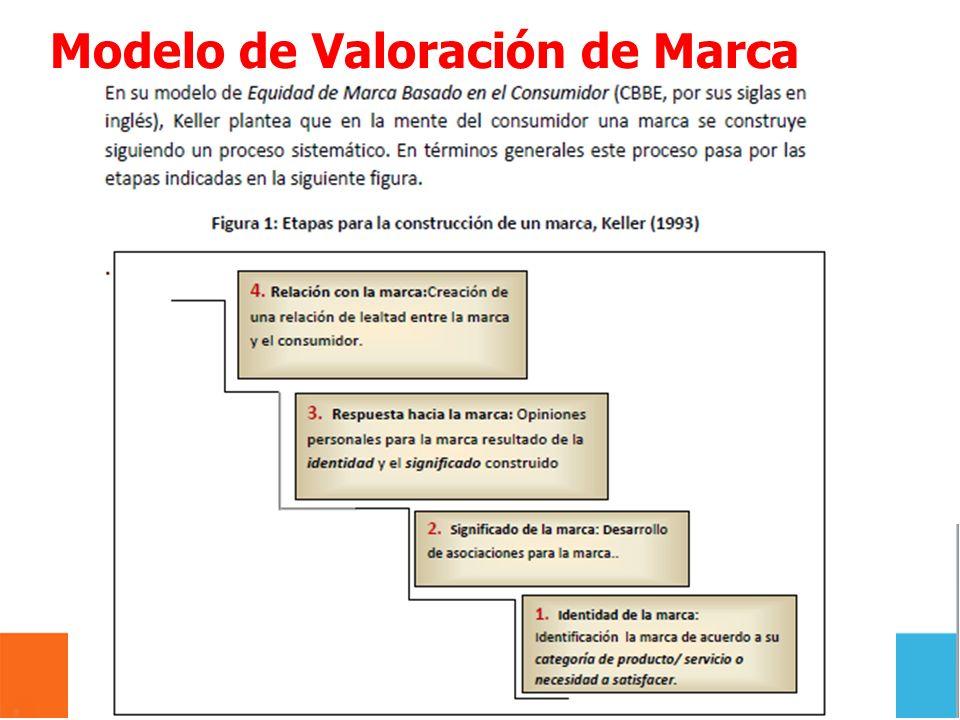 Modelo de Valoración de Marca