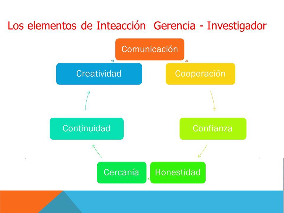 Los elementos de Inteacción Gerencia - Investigador