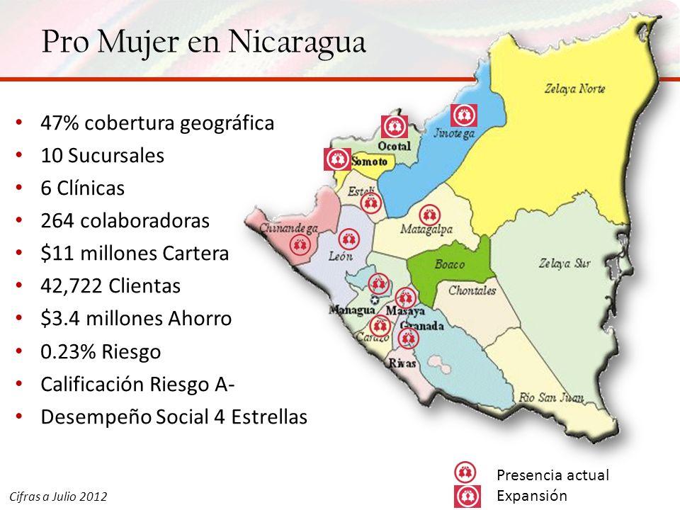 Pro Mujer en Nicaragua 47% cobertura geográfica 10 Sucursales