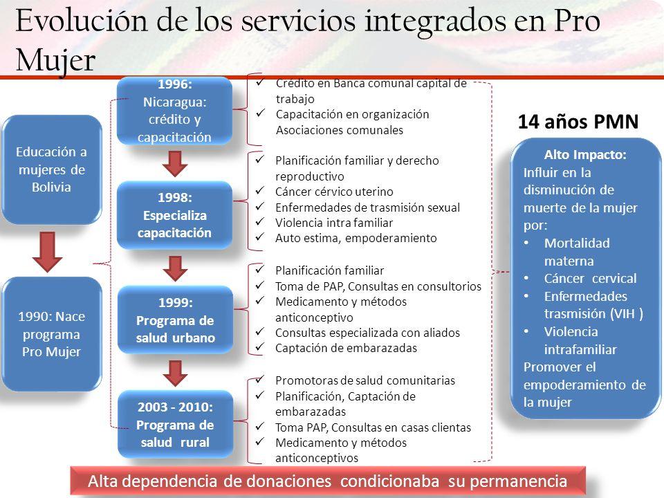 Evolución de los servicios integrados en Pro Mujer