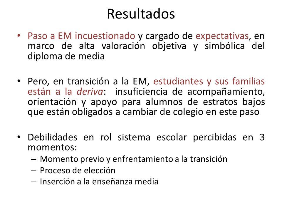Resultados Paso a EM incuestionado y cargado de expectativas, en marco de alta valoración objetiva y simbólica del diploma de media.