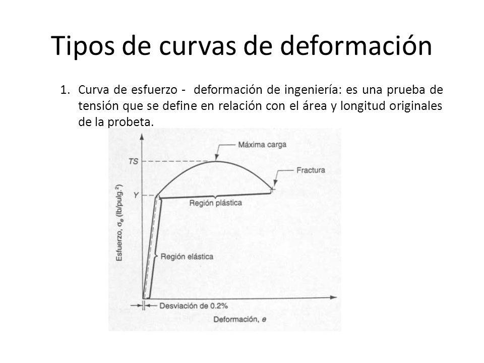 Tipos de curvas de deformación