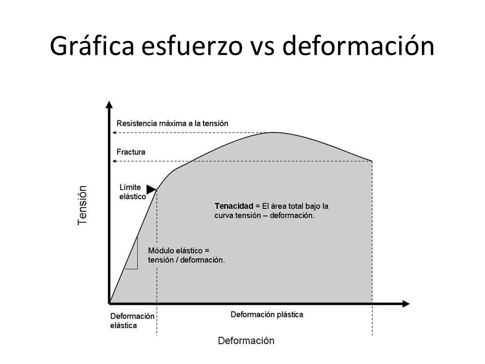 Gráfica esfuerzo vs deformación