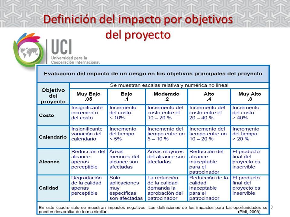 Definición del impacto por objetivos del proyecto
