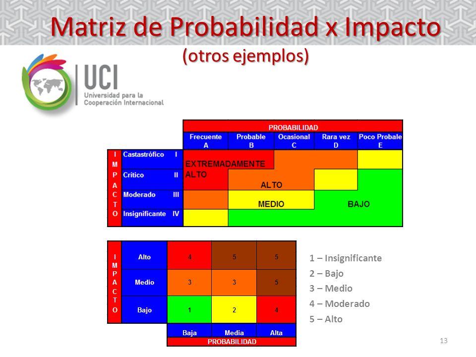 Matriz de Probabilidad x Impacto (otros ejemplos)