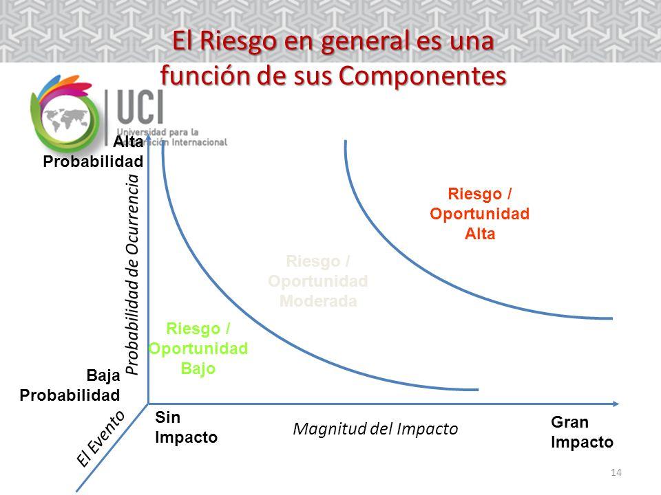 El Riesgo en general es una función de sus Componentes