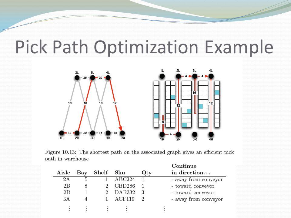Pick Path Optimization Example