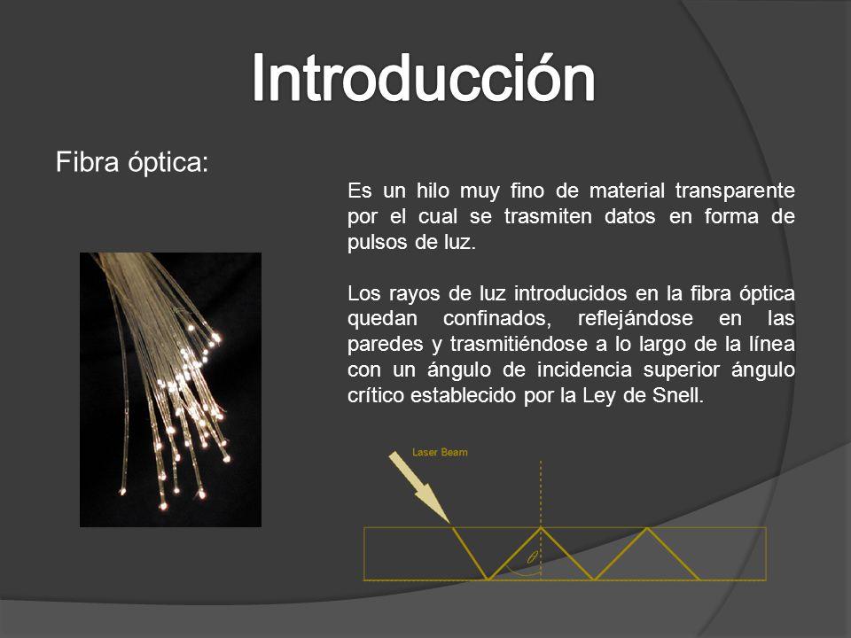 Introducción Fibra óptica: