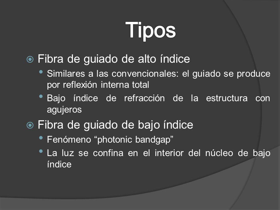 Tipos Fibra de guiado de alto índice Fibra de guiado de bajo índice