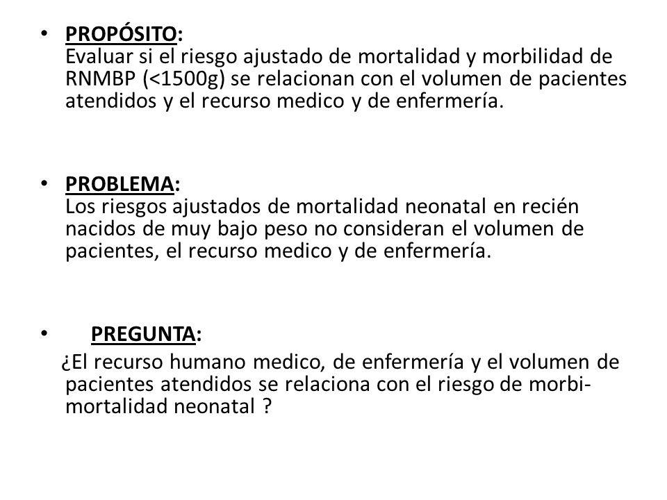 PROPÓSITO: Evaluar si el riesgo ajustado de mortalidad y morbilidad de RNMBP (<1500g) se relacionan con el volumen de pacientes atendidos y el recurso medico y de enfermería.