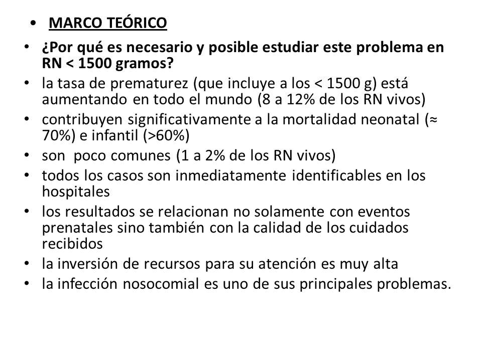 MARCO TEÓRICO ¿Por qué es necesario y posible estudiar este problema en RN < 1500 gramos
