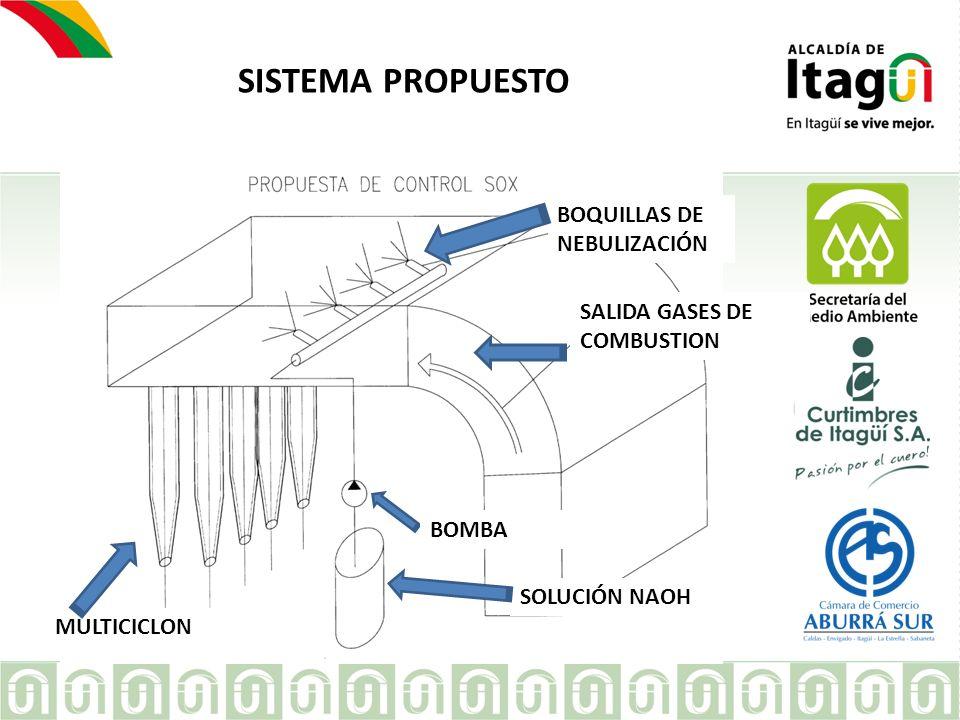 SISTEMA PROPUESTO BOQUILLAS DE NEBULIZACIÓN SALIDA GASES DE COMBUSTION