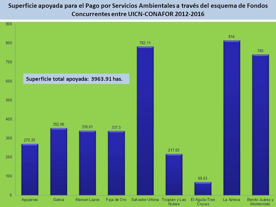 Superficie apoyada para el Pago por Servicios Ambientales a través del esquema de Fondos Concurrentes entre UICN-CONAFOR 2012-2016