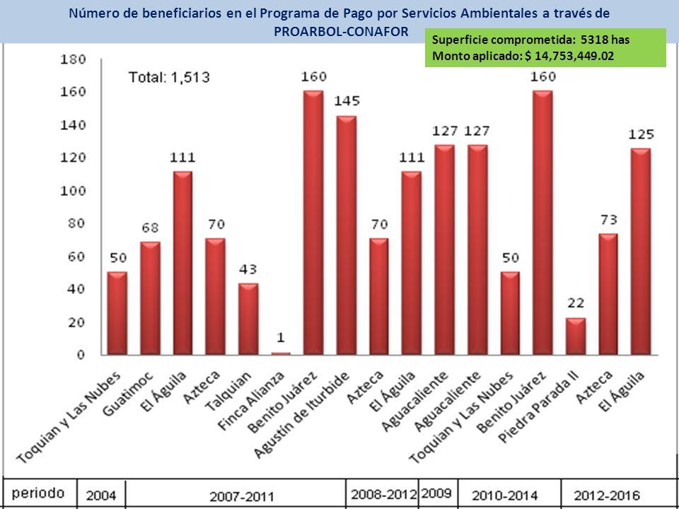 Número de beneficiarios en el Programa de Pago por Servicios Ambientales a través de