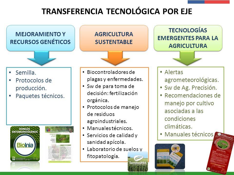 TRANSFERENCIA TECNOLÓGICA POR EJE