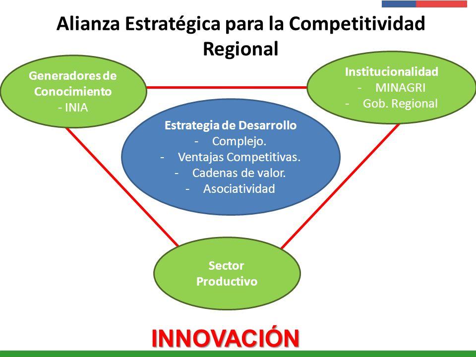 Alianza Estratégica para la Competitividad Regional