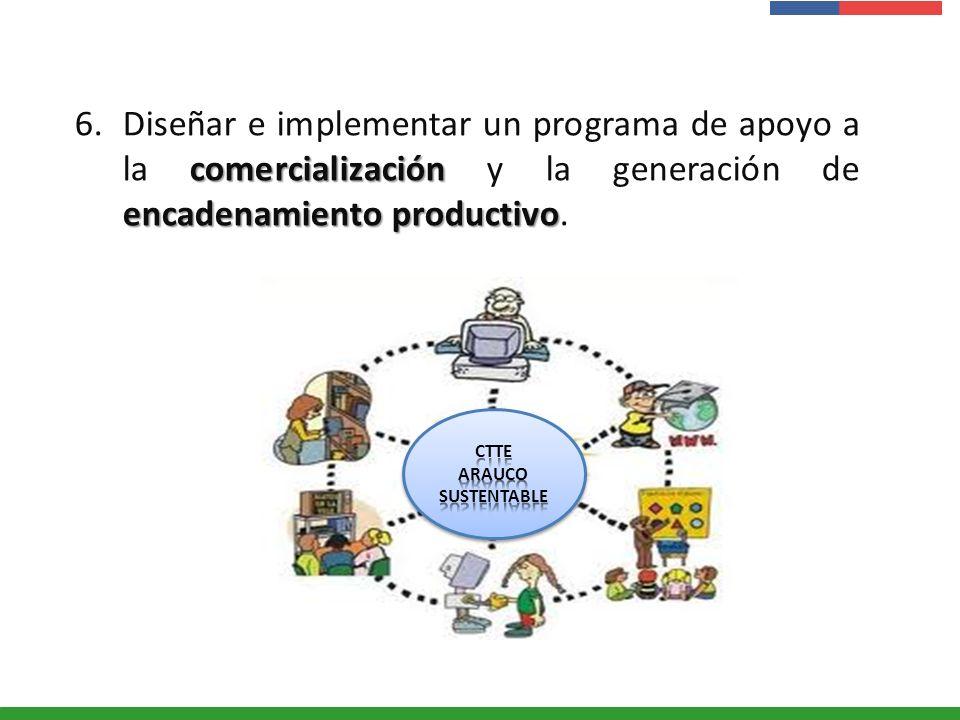 Diseñar e implementar un programa de apoyo a la comercialización y la generación de encadenamiento productivo.