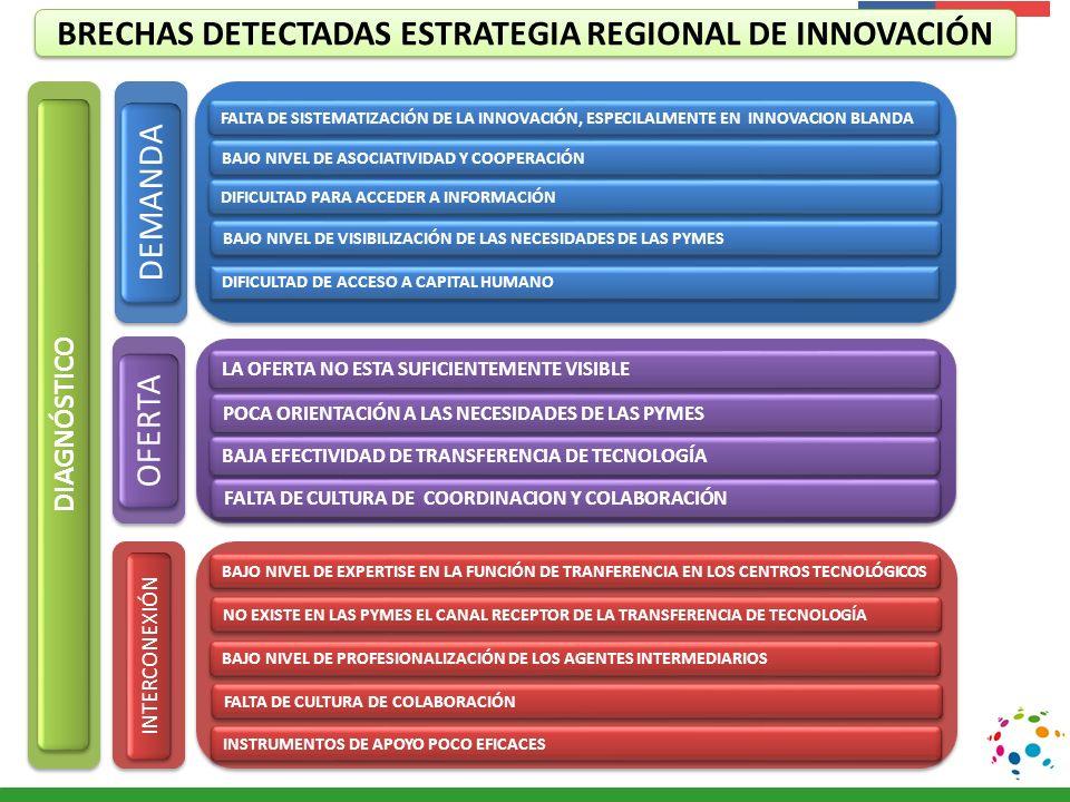 BRECHAS DETECTADAS ESTRATEGIA REGIONAL DE INNOVACIÓN