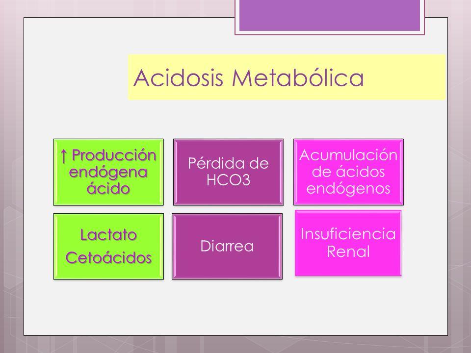 Acidosis Metabólica Insuficiencia Renal ↑ Producción endógena ácido