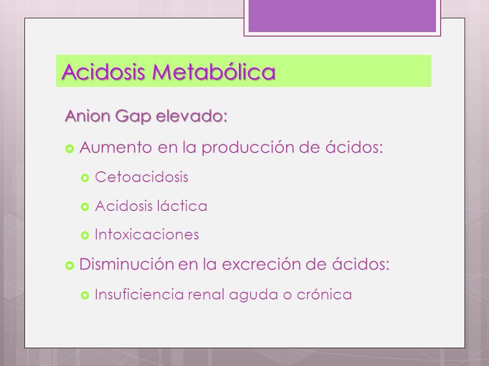 Acidosis Metabólica Anion Gap elevado: